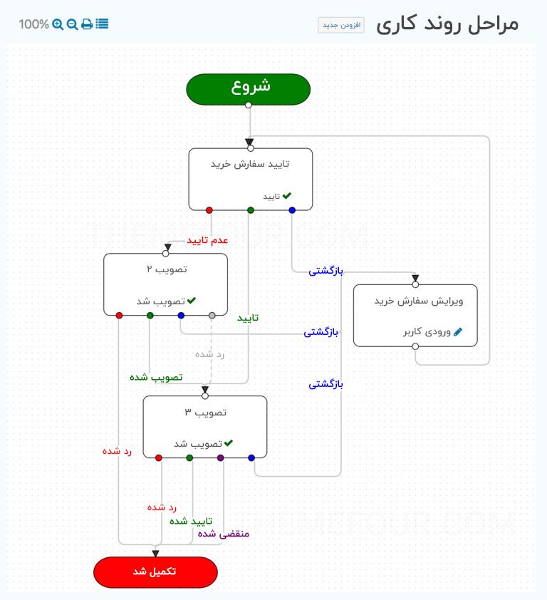 افزونه Flow Chart Extension
